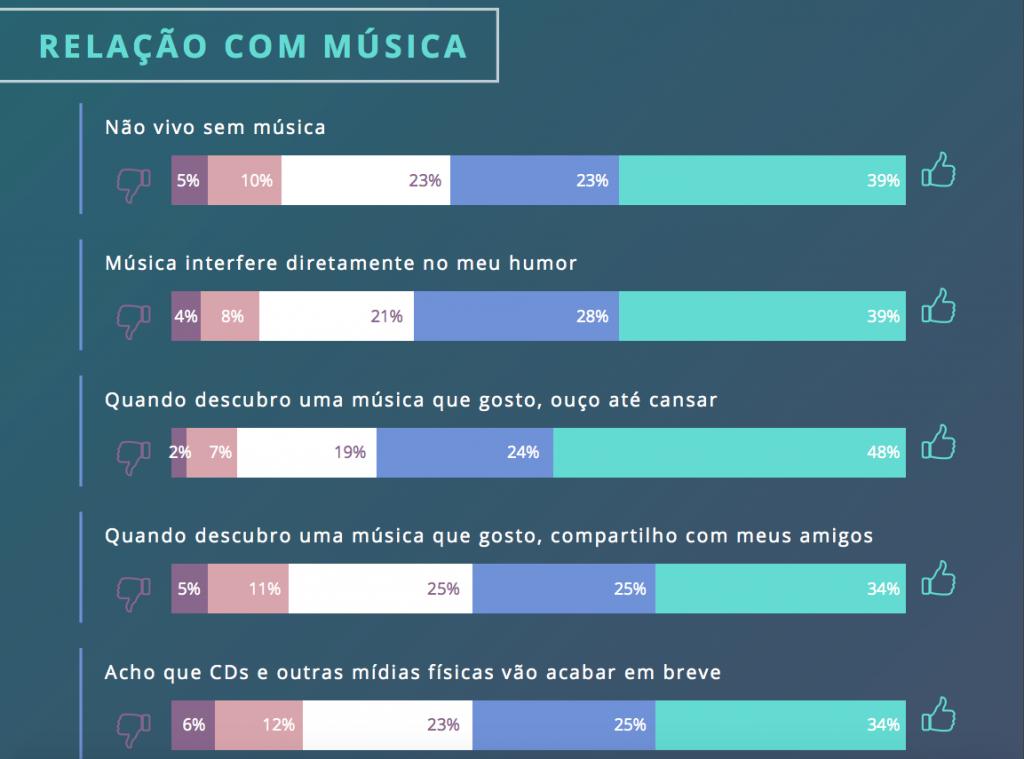 pesquisa consumidor música option box